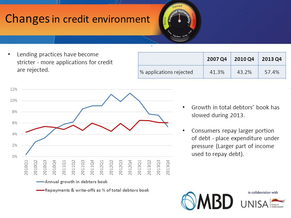 Changes in credit environment Lending practices have become stricter - more applications for credit are rejected.