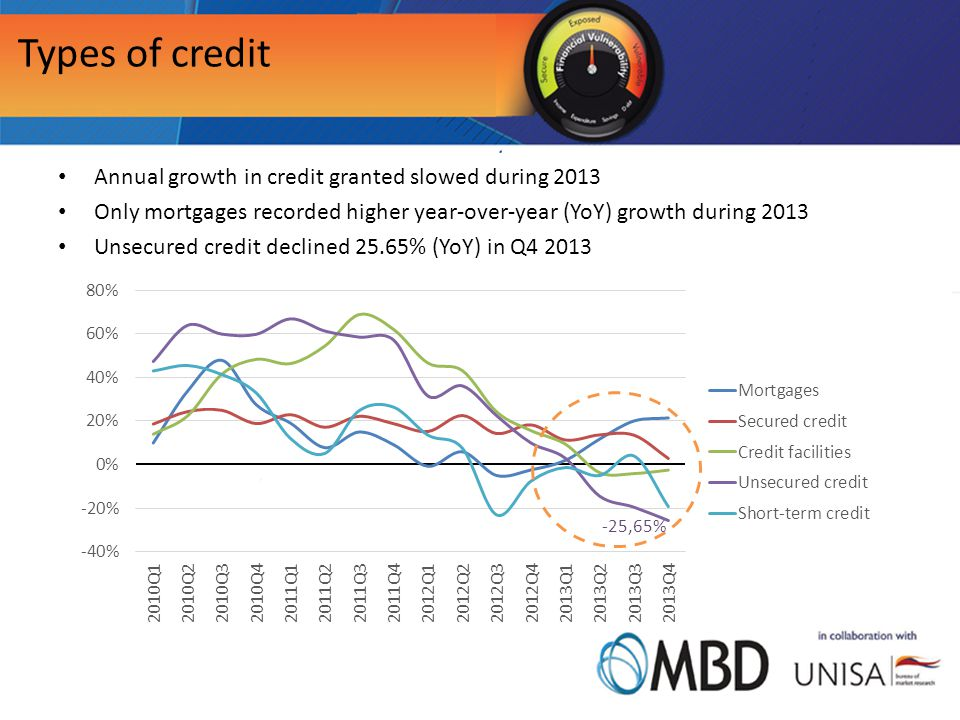 Types of credit Annual growth in credit granted slowed during 2013 Only mortgages recorded higher year-over-year (YoY) growth during 2013 Unsecured credit declined 25.65% (YoY) in Q4 2013