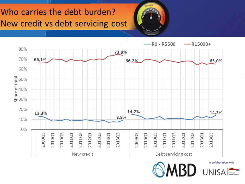 Who carries the debt burden New credit vs debt servicing cost