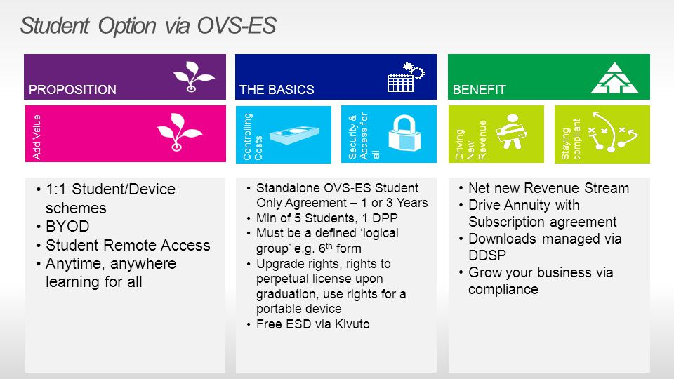 Student Option via OVS-ES Staying compliant PROPOSITION Security & Access for all THE BASICSBENEFIT Controlling Costs Driving New Revenue 1:1 Student/Device schemes BYOD Student Remote Access Anytime, anywhere learning for all Net new Revenue Stream Drive Annuity with Subscription agreement Downloads managed via DDSP Grow your business via compliance Standalone OVS-ES Student Only Agreement – 1 or 3 Years Min of 5 Students, 1 DPP Must be a defined 'logical group' e.g.