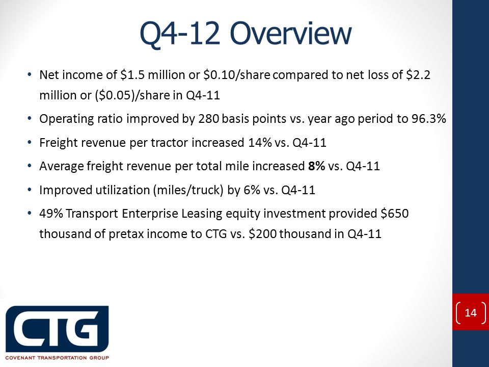 Q4-12 Overview Net income of $1.5 million or $0.10/share compared to net loss of $2.2 million or ($0.05)/share in Q4-11 Operating ratio improved by 280 basis points vs.
