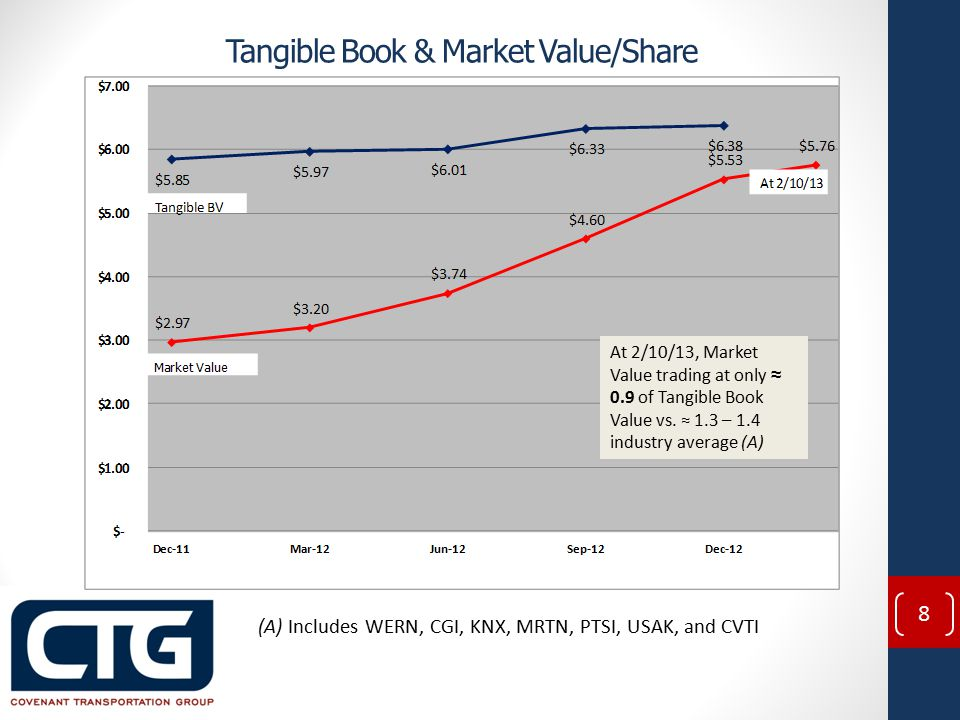 Tangible Book & Market Value/Share At 2/10/13, Market Value trading at only ≈ 0.9 of Tangible Book Value vs.