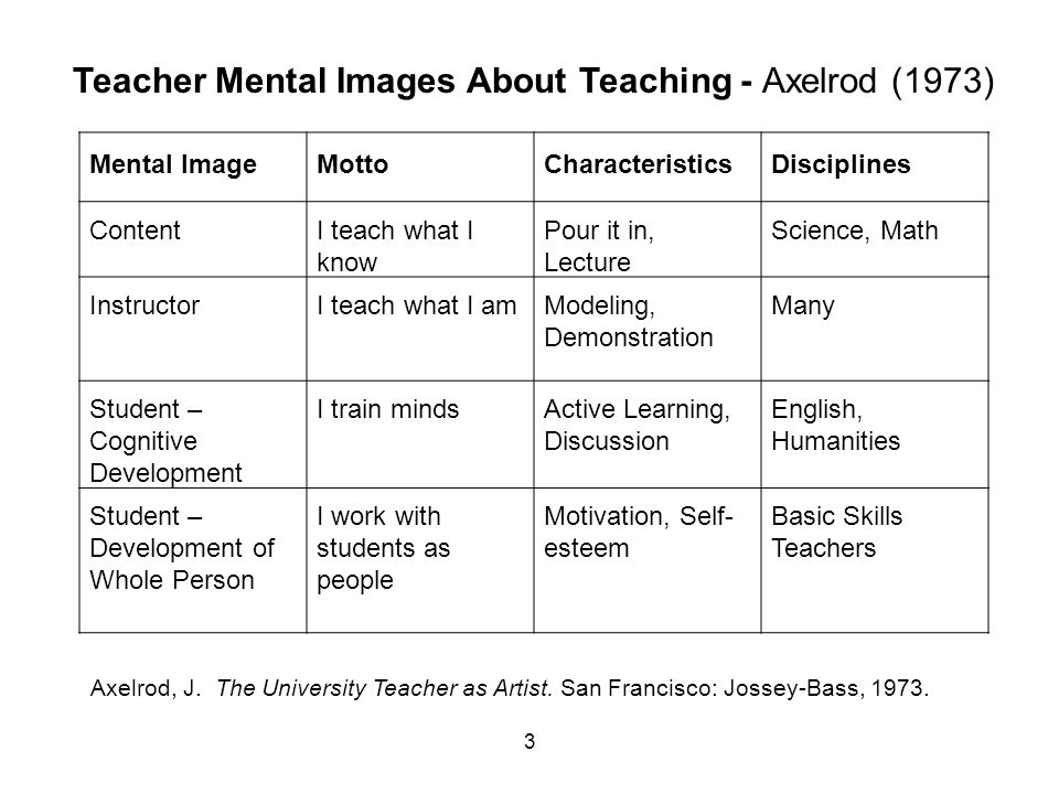 3 Mental ImageMottoCharacteristicsDisciplines ContentI teach what I know Pour it in, Lecture Science, Math InstructorI teach what I amModeling, Demonstration Many Student – Cognitive Development I train mindsActive Learning, Discussion English, Humanities Student – Development of Whole Person I work with students as people Motivation, Self- esteem Basic Skills Teachers Teacher Mental Images About Teaching - Axelrod (1973) Axelrod, J.