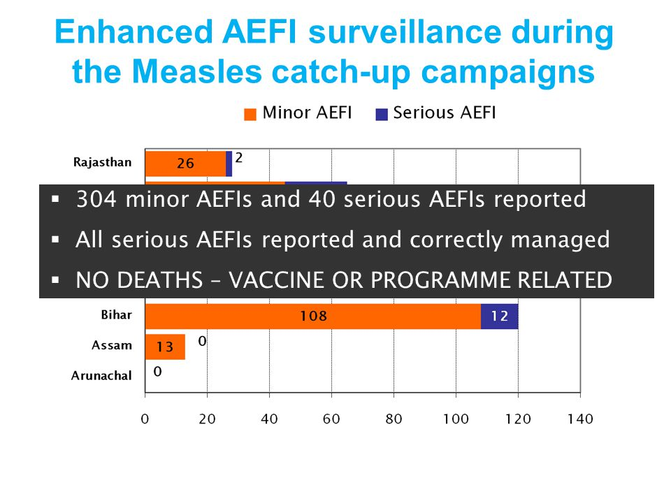Enhanced AEFI surveillance during the Measles catch-up campaigns  304 minor AEFIs and 40 serious AEFIs reported  All serious AEFIs reported and correctly managed  NO DEATHS – VACCINE OR PROGRAMME RELATED