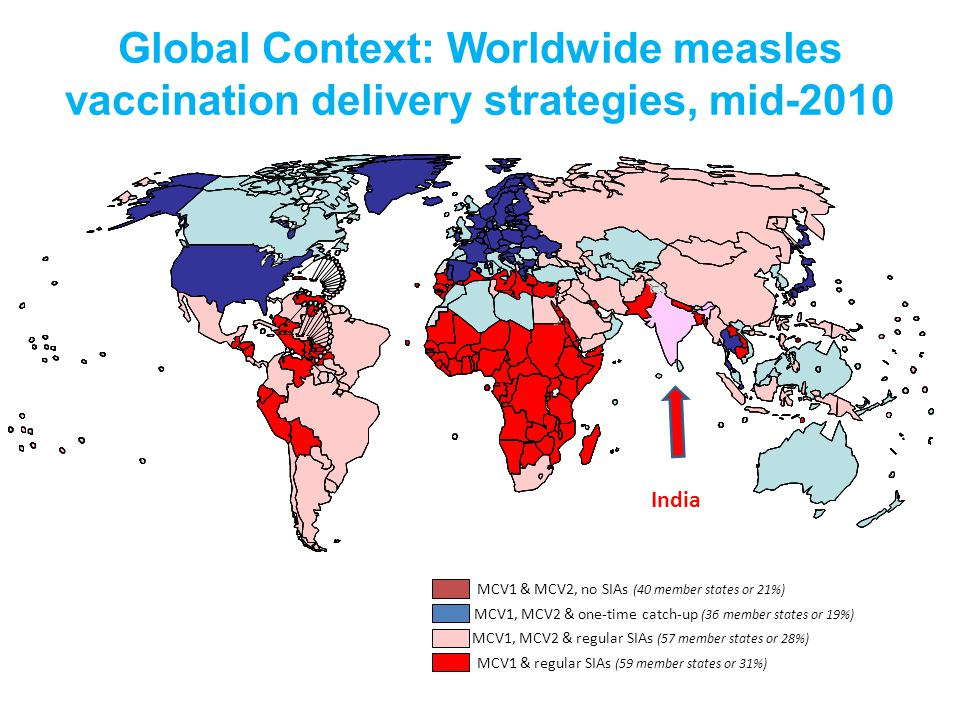 Global Context: Worldwide measles vaccination delivery strategies, mid-2010 MCV1 & MCV2, no SIAs (40 member states or 21%) MCV1 & regular SIAs (59 member states or 31%) MCV1, MCV2 & one-time catch-up (36 member states or 19%) MCV1, MCV2 & regular SIAs (57 member states or 28%) India
