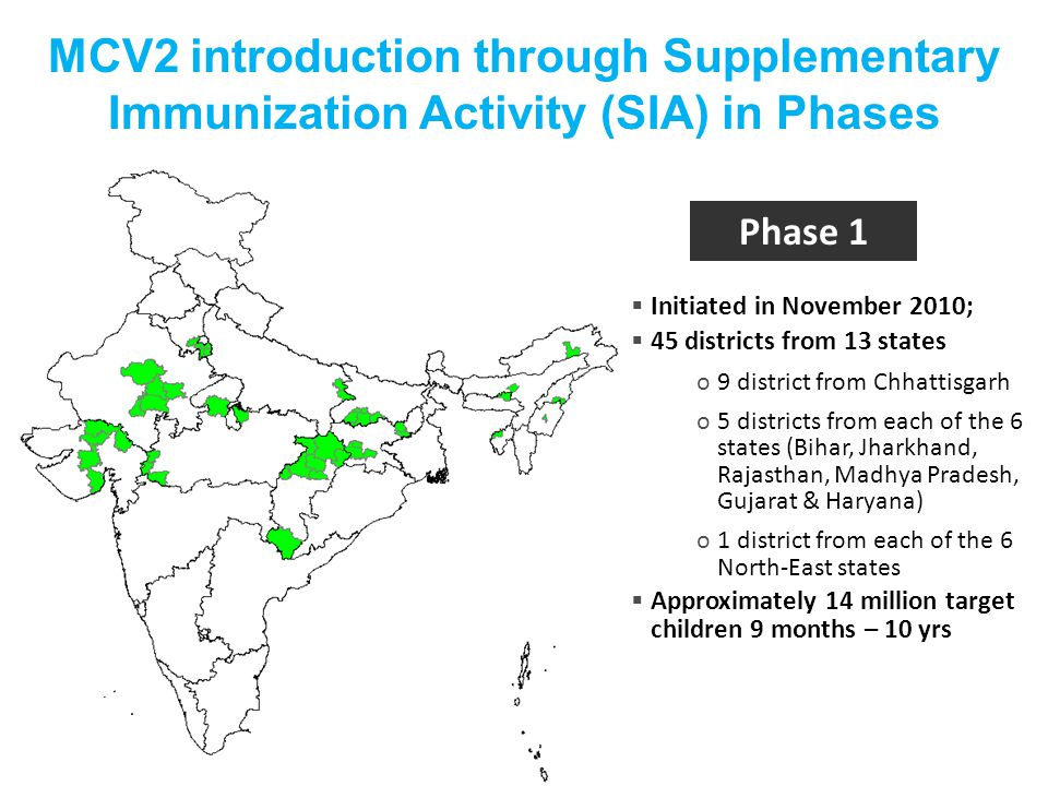 MCV2 introduction through Supplementary Immunization Activity (SIA) in Phases  Initiated in November 2010;  45 districts from 13 states o9 district from Chhattisgarh o5 districts from each of the 6 states (Bihar, Jharkhand, Rajasthan, Madhya Pradesh, Gujarat & Haryana) o1 district from each of the 6 North-East states  Approximately 14 million target children 9 months – 10 yrs Phase 1