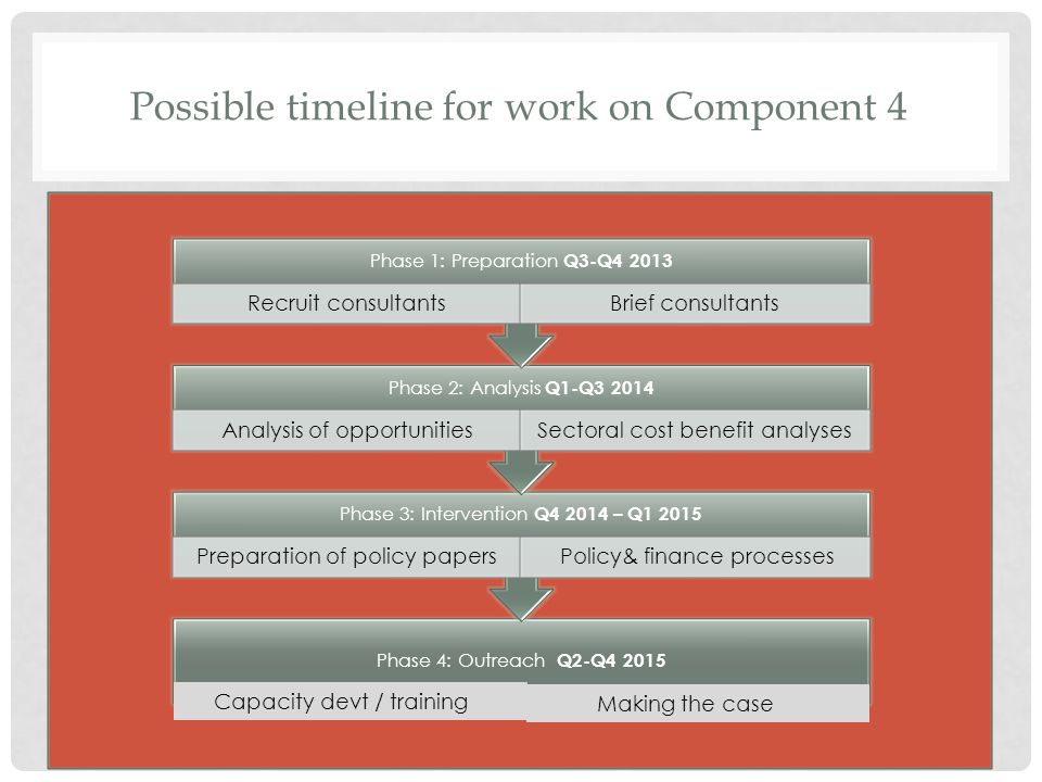 Possible timeline for work on Component 4 Phase 4: Outreach Q2-Q4 2015 Phase 3: Intervention Q4 2014 – Q1 2015 Preparation of policy papers Policy& finance processes Phase 2: Analysis Q1-Q3 2014 Analysis of opportunitiesSectoral cost benefit analyses Phase 1: Preparation Q3-Q4 2013 Recruit consultantsBrief consultants Capacity devt / training Making the case