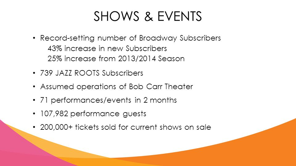 SHOWS & EVENTS Record-setting number of Broadway Subscribers 43% increase in new Subscribers 25% increase from 2013/2014 Season 739 JAZZ ROOTS Subscribers Assumed operations of Bob Carr Theater 71 performances/events in 2 months 107,982 performance guests 200,000+ tickets sold for current shows on sale