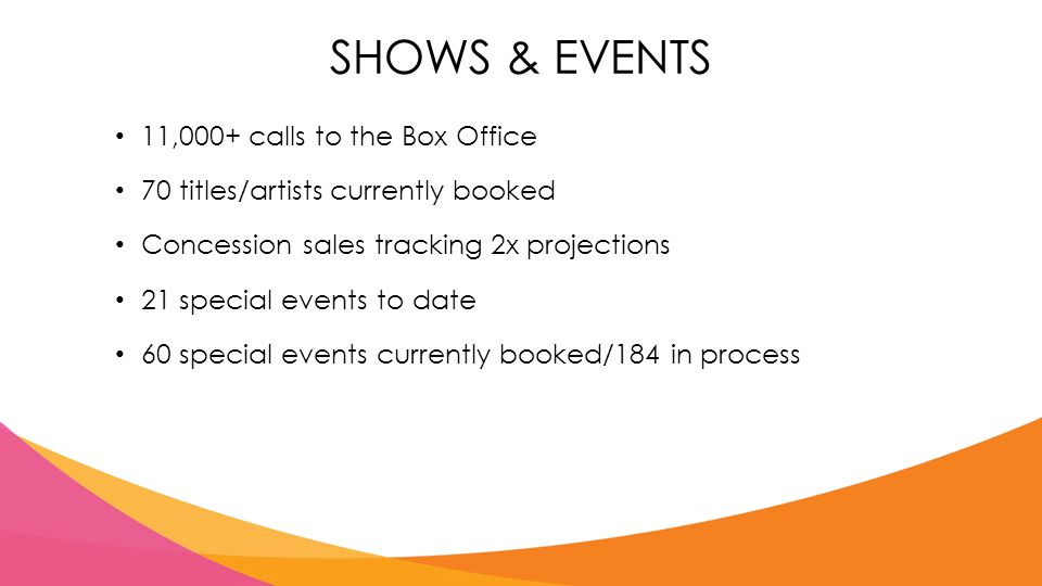 SHOWS & EVENTS 11,000+ calls to the Box Office 70 titles/artists currently booked Concession sales tracking 2x projections 21 special events to date 60 special events currently booked/184 in process