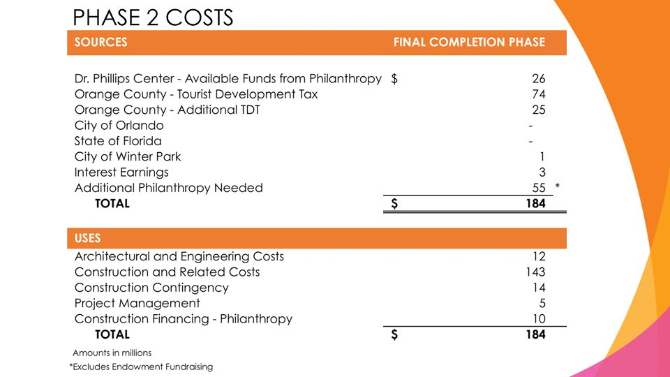 PHASE 2 COSTS