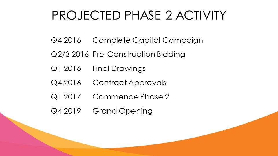 PROJECTED PHASE 2 ACTIVITY Q4 2016Complete Capital Campaign Q2/3 2016Pre-Construction Bidding Q1 2016Final Drawings Q4 2016Contract Approvals Q1 2017Commence Phase 2 Q4 2019Grand Opening