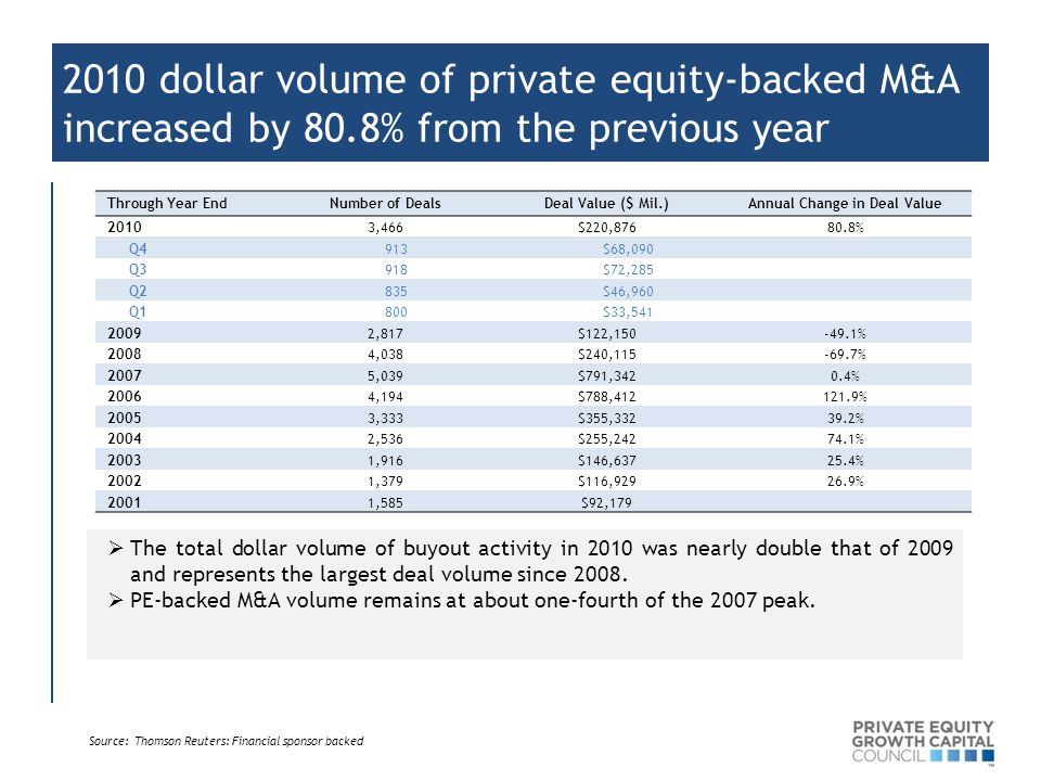 2010 dollar volume of private equity-backed M&A increased by 80.8% from the previous year Through Year EndNumber of DealsDeal Value ($ Mil.)Annual Change in Deal Value 20103,466$220,87680.8% Q4 913 $68,090 Q3 918 $72,285 Q2 835 $46,960 Q1 800 $33,541 20092,817$122,150-49.1% 20084,038$240,115-69.7% 20075,039$791,3420.4% 20064,194$788,412121.9% 20053,333$355,33239.2% 20042,536$255,24274.1% 20031,916$146,63725.4% 20021,379$116,92926.9% 20011,585$92,179  The total dollar volume of buyout activity in 2010 was nearly double that of 2009 and represents the largest deal volume since 2008.
