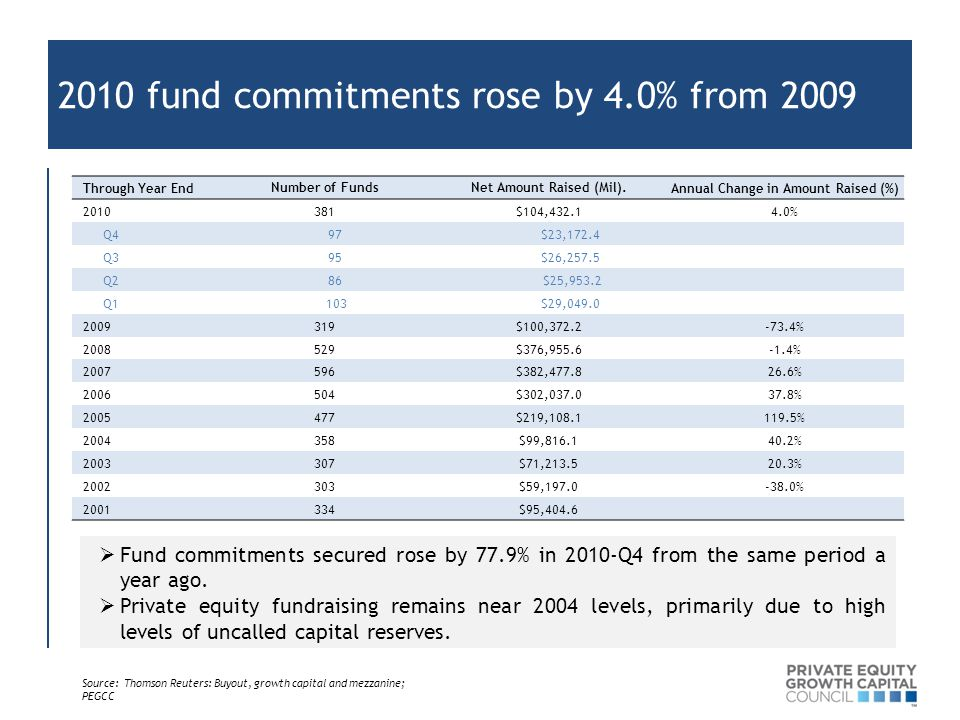 2010 fund commitments rose by 4.0% from 2009 Through Year EndNumber of FundsNet Amount Raised (Mil).Annual Change in Amount Raised (%) 2010381$104,432.14.0% Q4 97 $23,172.4 Q3 95 $26,257.5 Q2 86 $25,953.2 Q1 103 $29,049.0 2009319$100,372.2-73.4% 2008529$376,955.6-1.4% 2007596$382,477.826.6% 2006504$302,037.037.8% 2005477$219,108.1119.5% 2004358$99,816.140.2% 2003307$71,213.520.3% 2002303$59,197.0-38.0% 2001334$95,404.6  Fund commitments secured rose by 77.9% in 2010-Q4 from the same period a year ago.