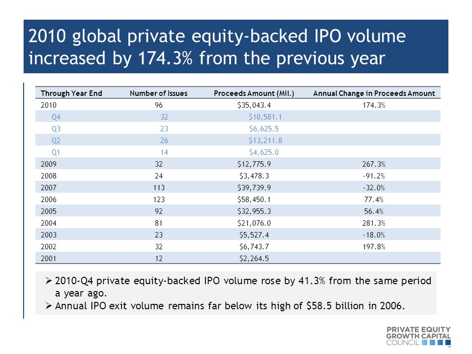 2010 global private equity-backed IPO volume increased by 174.3% from the previous year Through Year EndNumber of IssuesProceeds Amount (Mil.)Annual Change in Proceeds Amount 201096$35,043.4174.3% Q4 32 $10,581.1 Q3 23 $6,625.5 Q2 26 $13,211.8 Q1 14 $4,625.0 200932$12,775.9267.3% 200824$3,478.3-91.2% 2007113$39,739.9-32.0% 2006123$58,450.177.4% 200592$32,955.356.4% 200481$21,076.0281.3% 200323$5,527.4-18.0% 200232$6,743.7197.8% 200112$2,264.5  2010-Q4 private equity-backed IPO volume rose by 41.3% from the same period a year ago.