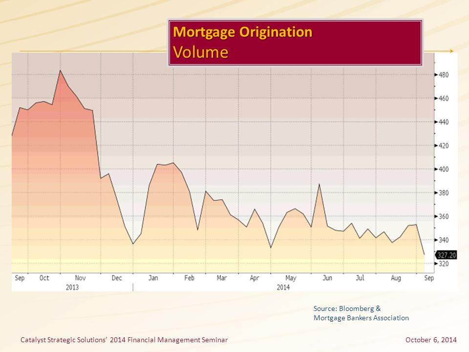 Catalyst Strategic Solutions' 2014 Financial Management SeminarOctober 6, 2014 Mortgage Origination Volume Source: Bloomberg & Mortgage Bankers Association