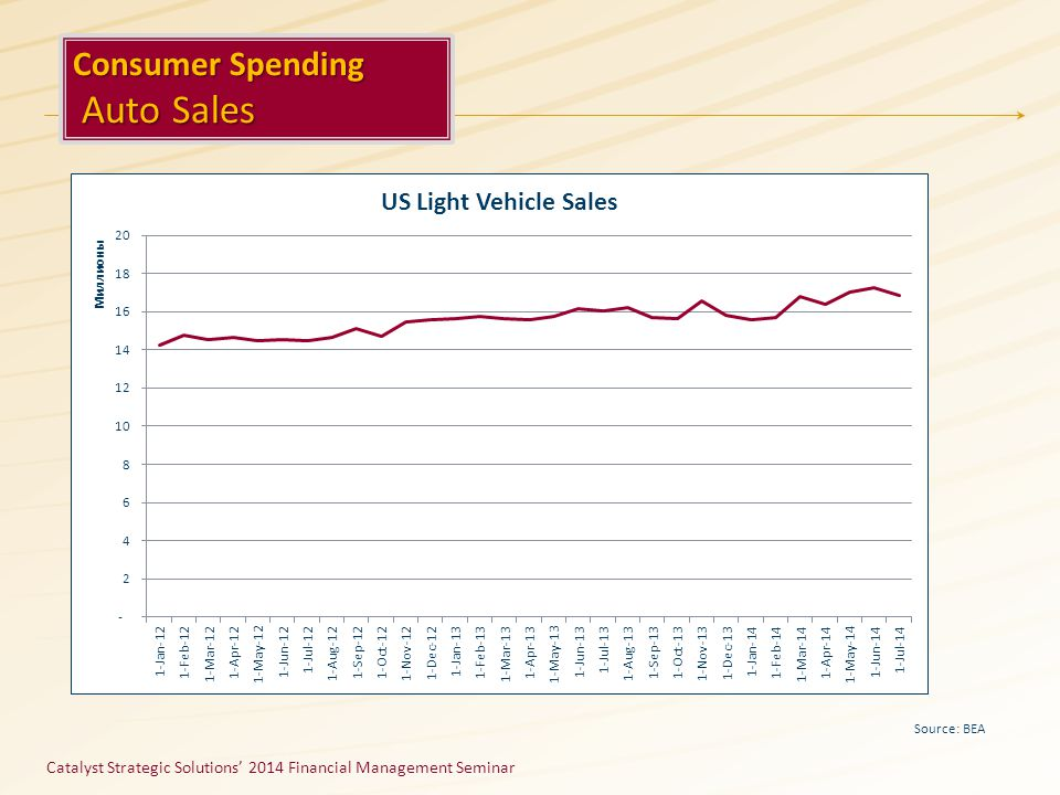 Catalyst Strategic Solutions' 2014 Financial Management Seminar Source: BEA Consumer Spending Auto Sales Auto Sales