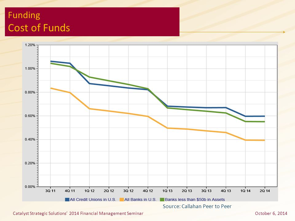 Catalyst Strategic Solutions' 2014 Financial Management SeminarOctober 6, 2014 Funding Cost of Funds Source: Callahan Peer to Peer