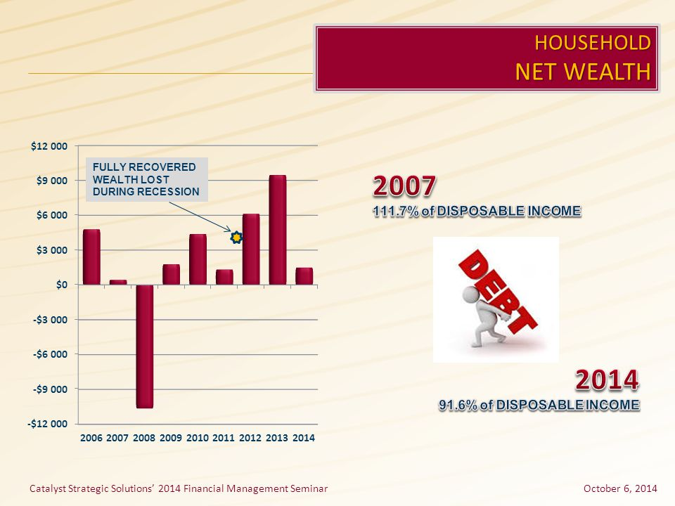 October 6, 2014 HOUSEHOLD NET WEALTH FULLY RECOVERED WEALTH LOST DURING RECESSION