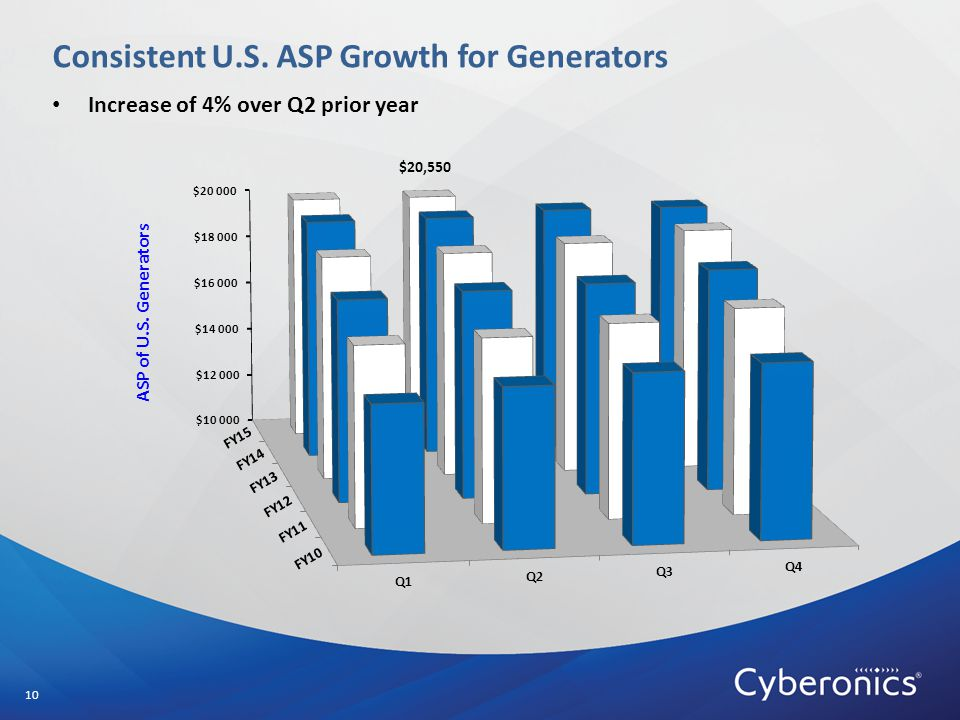 Consistent U.S. ASP Growth for Generators 10 $20,550 Increase of 4% over Q2 prior year