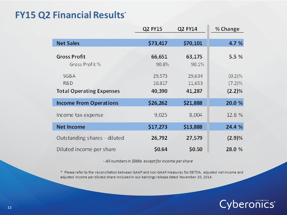 FY15 Q2 Financial Results * 12 - All numbers in $000s except for income per share * Please refer to the reconciliation between GAAP and non-GAAP measures for EBITDA, adjusted net income and adjusted income per diluted share included in our earnings release dated November 20, 2014.