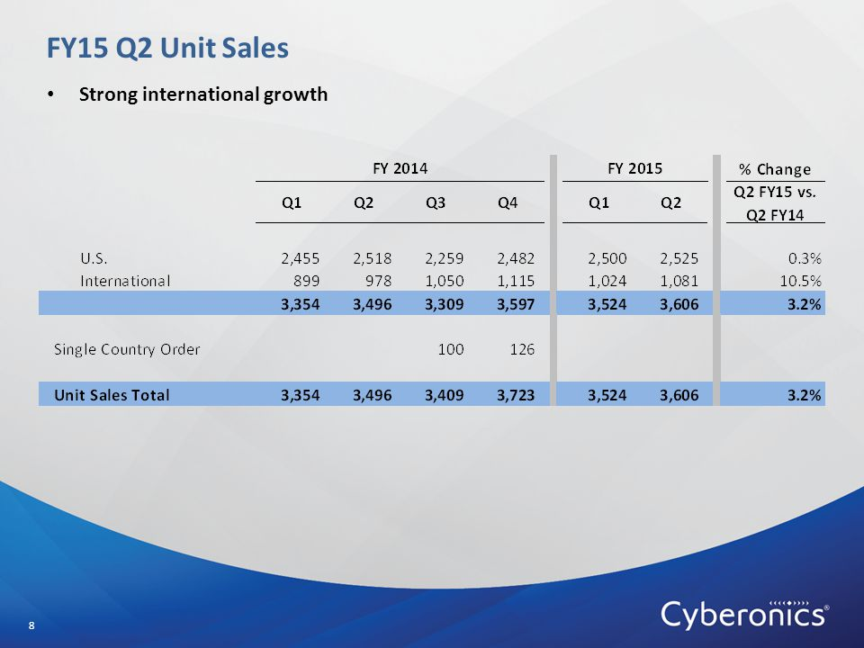 FY15 Q2 Unit Sales 8 Strong international growth
