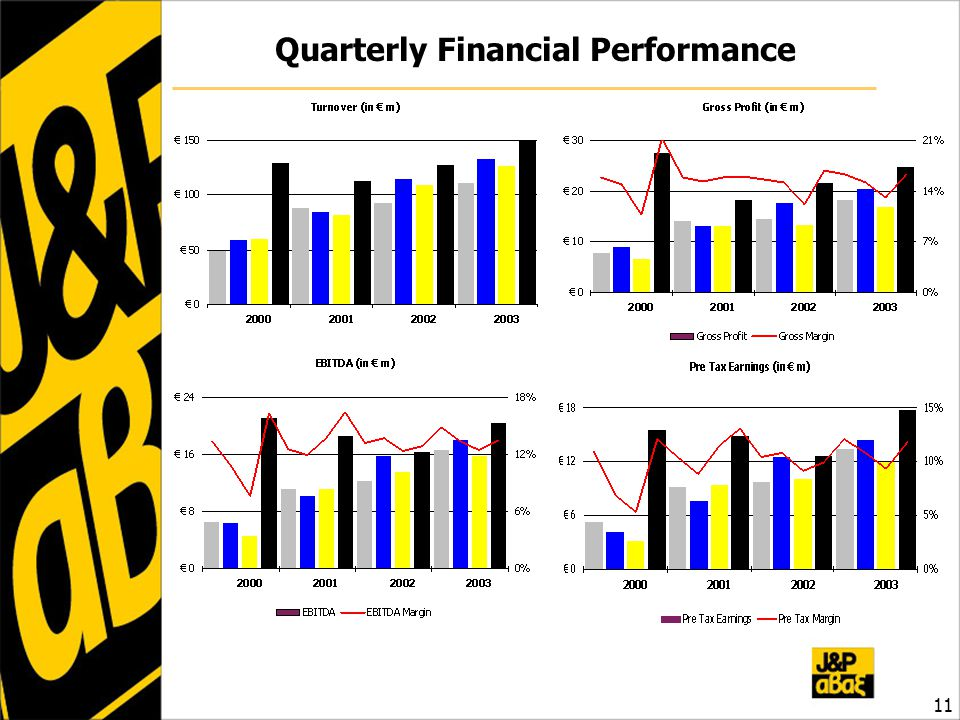 Quarterly Financial Performance 11