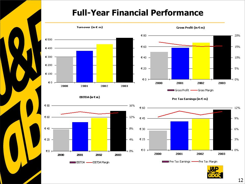 Full-Year Financial Performance 12
