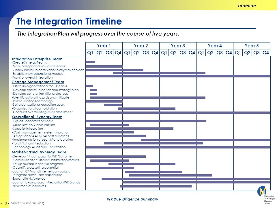 Source: True Blue Consulting - 13 - WR Due Diligence Summary The Integration Timeline Timeline The Integration Plan will progress over the course of five years.