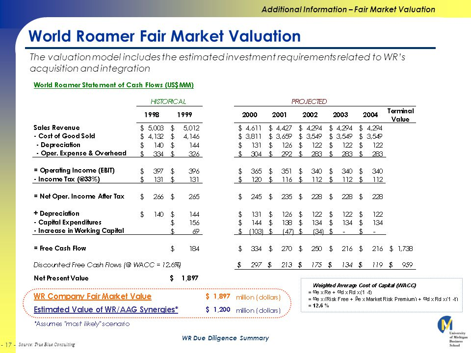 Source: True Blue Consulting - 17 - WR Due Diligence Summary World Roamer Fair Market Valuation Additional Information – Fair Market Valuation The valuation model includes the estimated investment requirements related to WR's acquisition and integration