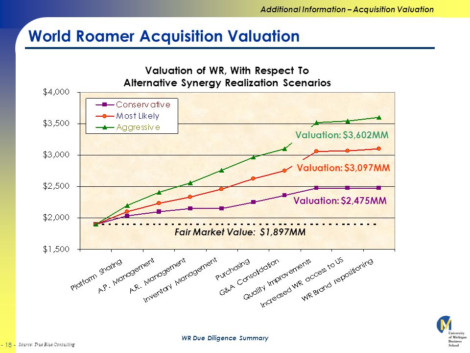 Source: True Blue Consulting - 18 - WR Due Diligence Summary World Roamer Acquisition Valuation Additional Information – Acquisition Valuation Fair Market Value: $1,897MM Valuation: $2,475MM Valuation: $3,097MM Valuation: $3,602MM Valuation of WR, With Respect To Alternative Synergy Realization Scenarios