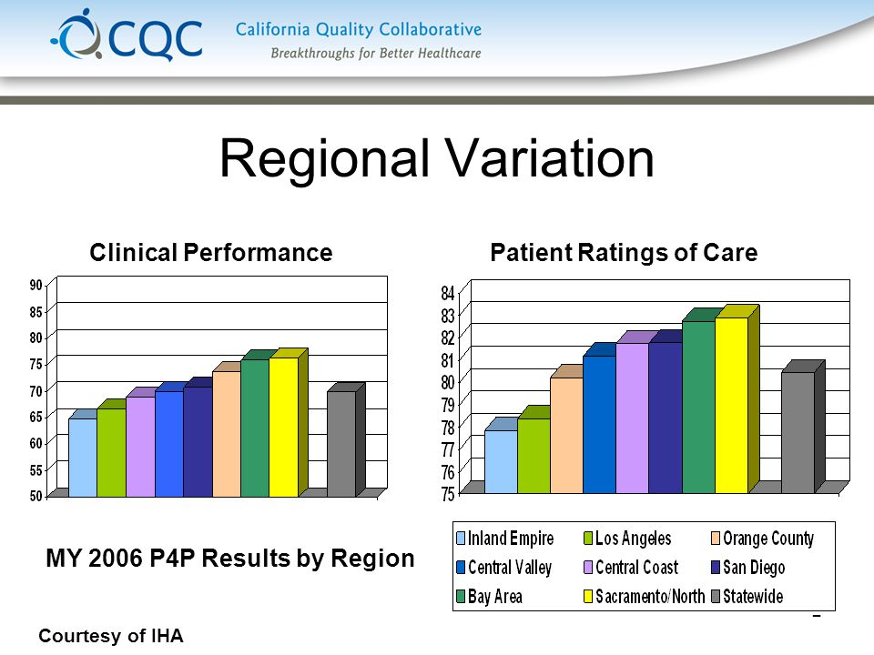 2 Regional Variation MY 2006 P4P Results by Region Clinical PerformancePatient Ratings of Care Courtesy of IHA