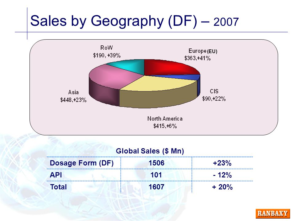 Sales by Geography (DF) – 2007 Global Sales ($ Mn) Dosage Form (DF)1506+23% API101- 12% Total1607+ 20% (EU)