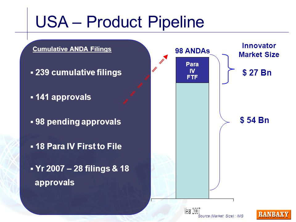 USA – Product Pipeline  239 cumulative filings  141 approvals  98 pending approvals  18 Para IV First to File Cumulative ANDA Filings Innovator Market Size Source (Market Size) : IMS 98 ANDAs $ 54 Bn $ 27 Bn Para IV FTF  Yr 2007 – 28 filings & 18 approvals