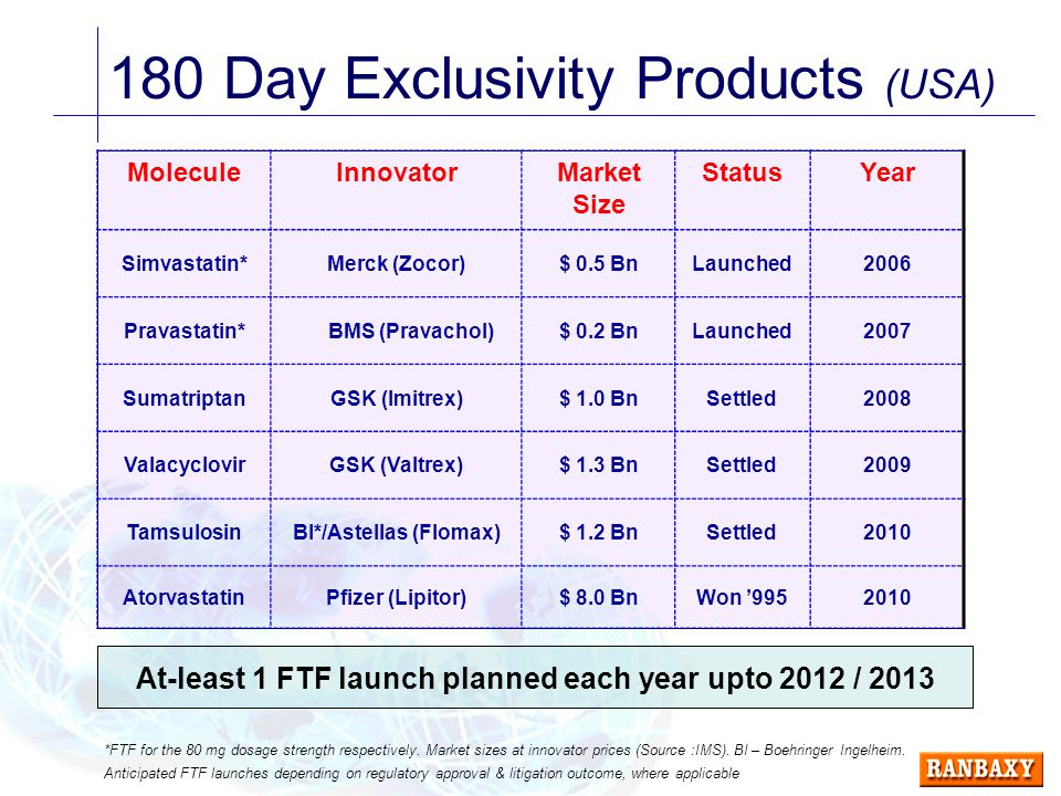 180 Day Exclusivity Products (USA) MoleculeInnovatorMarket Size StatusYear Simvastatin*Merck (Zocor)$ 0.5 BnLaunched2006 Pravastatin* BMS (Pravachol)$ 0.2 BnLaunched2007 SumatriptanGSK (Imitrex)$ 1.0 BnSettled2008 ValacyclovirGSK (Valtrex)$ 1.3 BnSettled2009 TamsulosinBI*/Astellas (Flomax)$ 1.2 BnSettled2010 AtorvastatinPfizer (Lipitor)$ 8.0 BnWon '9952010 *FTF for the 80 mg dosage strength respectively.