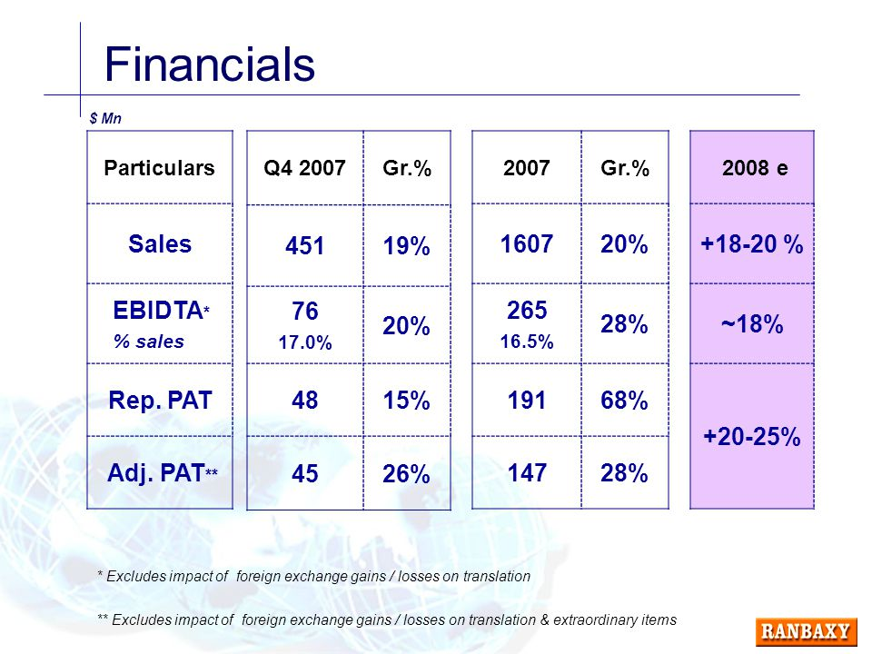 Financials Particulars Sales EBIDTA * % sales Rep.