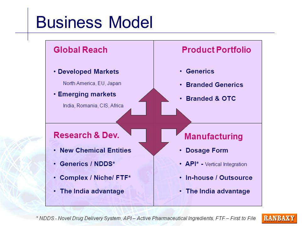 Business Model Global Reach Developed Markets North America, EU, Japan Emerging markets India, Romania, CIS, Africa Manufacturing Product Portfolio Research & Dev.