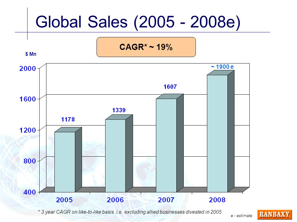Global Sales (2005 - 2008e) $ Mn CAGR* ~ 19% ~ 1900 e e - estimate * 3 year CAGR on like-to-like basis.i.e.