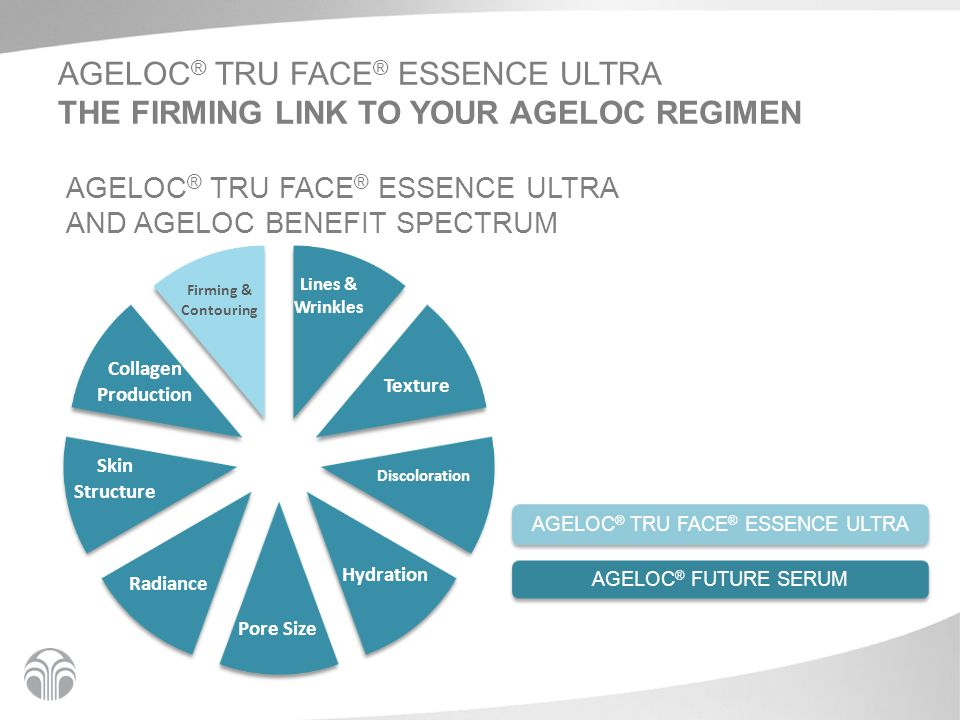 AGELOC ® TRU FACE ® ESSENCE ULTRA THE FIRMING LINK TO YOUR AGELOC REGIMEN AGELOC ® TRU FACE ® ESSENCE ULTRA AND AGELOC BENEFIT SPECTRUM AGELOC ® TRU FACE ® ESSENCE ULTRA AGELOC ® FUTURE SERUM