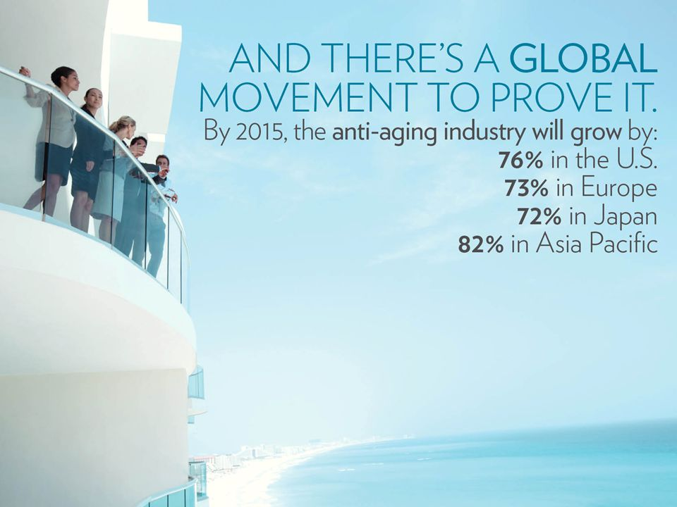 A GLOBAL MOVEMENT By 2015 alone, the anti-aging industry will grow by: 76% in the U.S.