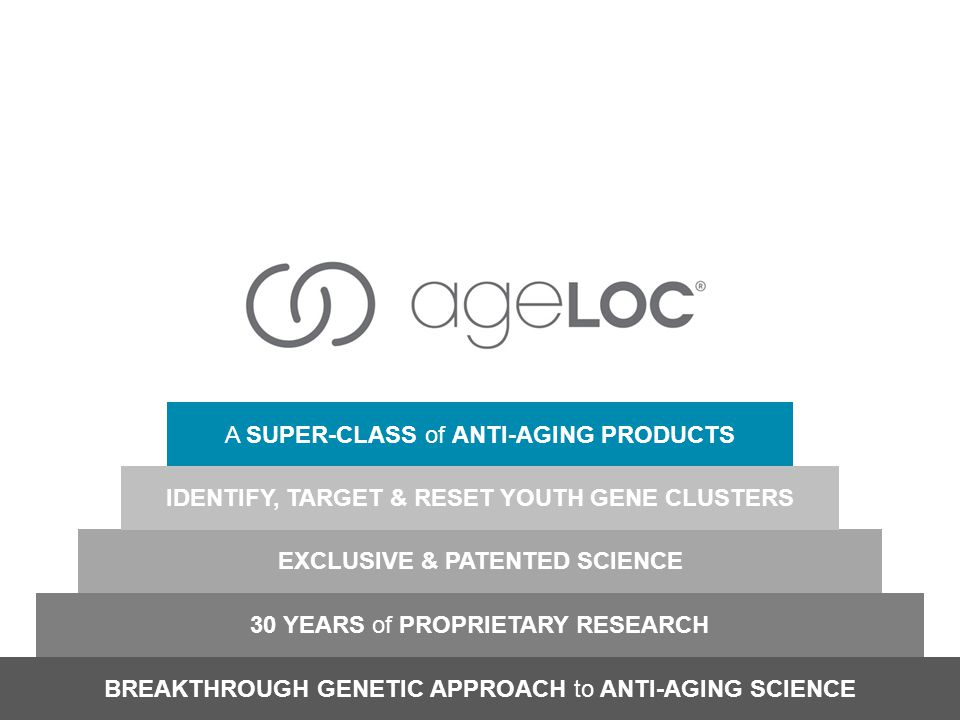 BREAKTHROUGH GENETIC APPROACH to ANTI-AGING SCIENCE 30 YEARS of PROPRIETARY RESEARCH EXCLUSIVE & PATENTED SCIENCE A SUPER-CLASS of ANTI-AGING PRODUCTS IDENTIFY, TARGET & RESET YOUTH GENE CLUSTERS