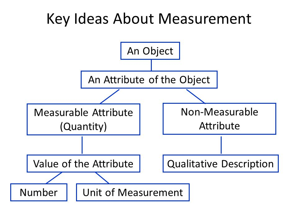 An Object An Attribute of the Object Measurable Attribute (Quantity) Non-Measurable Attribute Value of the AttributeQualitative Description NumberUnit of Measurement Key Ideas About Measurement