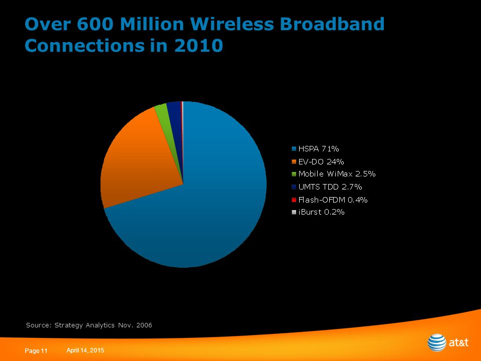 April 14, 2015 Page 11 Over 600 Million Wireless Broadband Connections in 2010 Source: Strategy Analytics Nov.