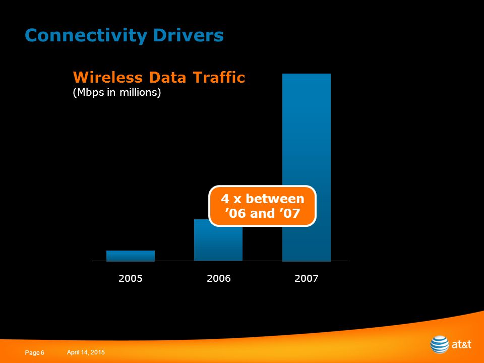 April 14, 2015 Page 6 Connectivity Drivers Wireless Data Traffic (Mbps in millions) 2005 20062007 4 x between '06 and '07