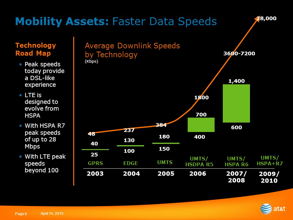 April 14, 2015 Page 9 Mobility Assets: Faster Data Speeds Technology Road Map Peak speeds today provide a DSL-like experience LTE is designed to evolve from HSPA With HSPA R7 peak speeds of up to 28 Mbps With LTE peak speeds beyond 100 Average Downlink Speeds by Technology (Kbps) GPRS EDGE UMTS UMTS/ HSDPA R5 UMTS/ HSPA R6 20052006 2007/ 2008 20042003 2009/ 2010 UMTS/ HSPA+R7 25 100 150 400 600 700 180 130 40 1,400 28,000 1800 3600-7200 384 237 48