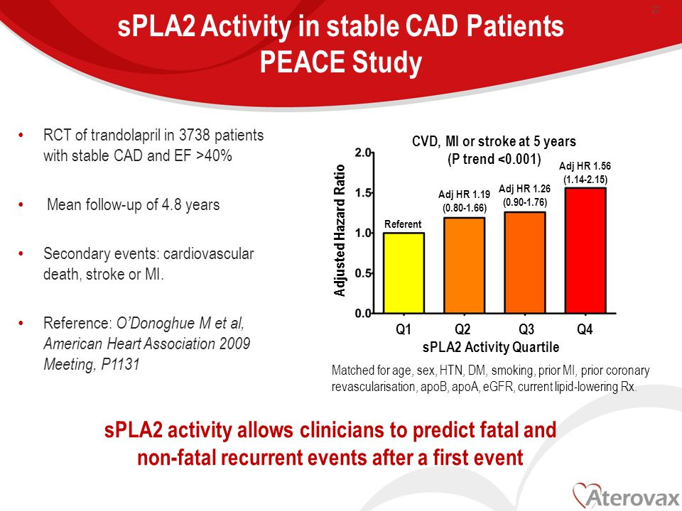 sPLA2 Activity in stable CAD Patients PEACE Study RCT of trandolapril in 3738 patients with stable CAD and EF >40% Mean follow-up of 4.8 years Secondary events: cardiovascular death, stroke or MI.