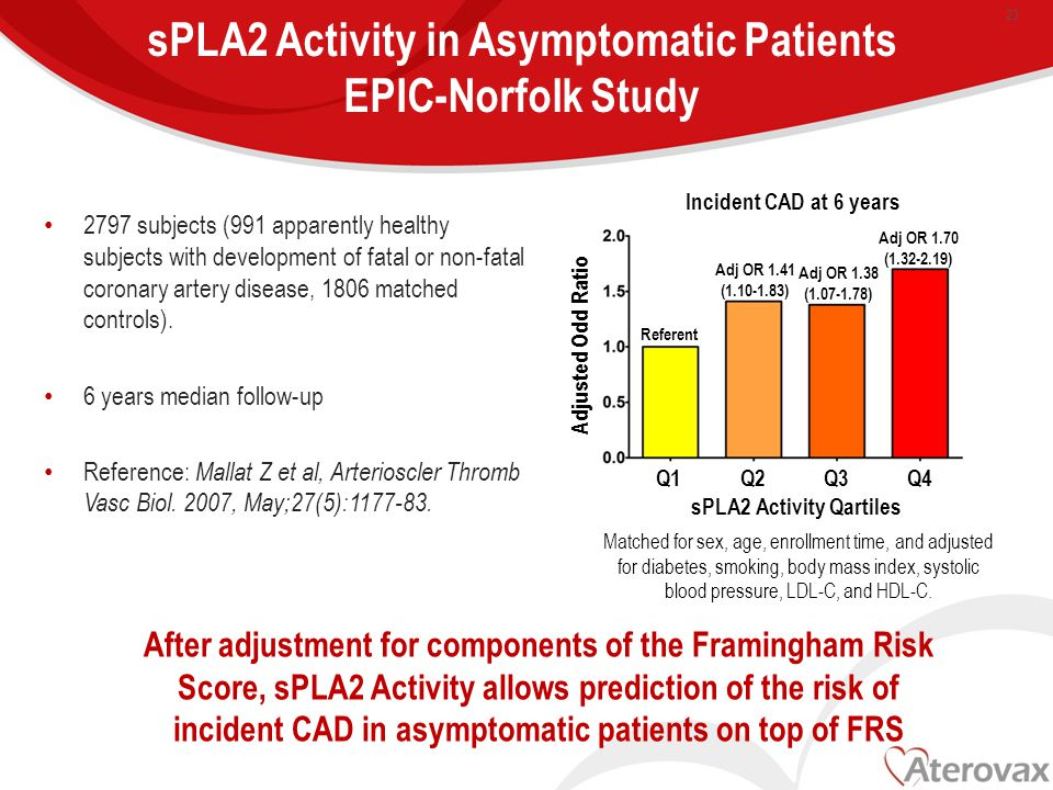 sPLA2 Activity in Asymptomatic Patients EPIC-Norfolk Study 2797 subjects (991 apparently healthy subjects with development of fatal or non-fatal coronary artery disease, 1806 matched controls).