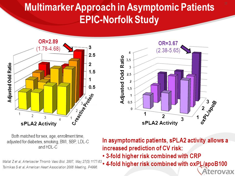 Multimarker Approach in Asymptomic Patients EPIC-Norfolk Study Mallat Z et al, Arterioscler Thromb Vasc Biol.