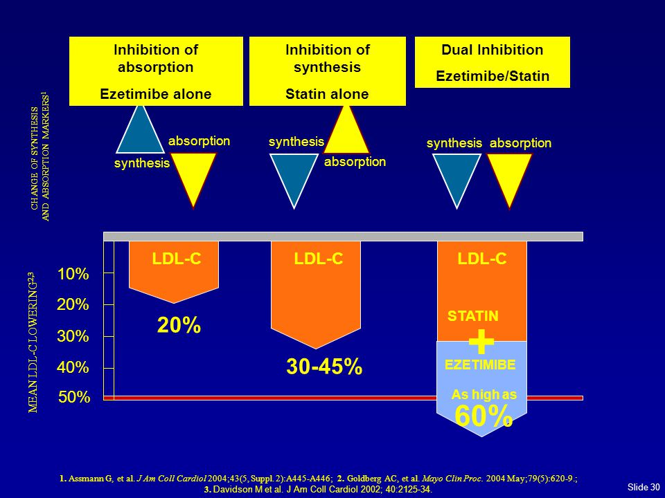 Slide 30 LDL-C 20% 30-45% STATIN + As high as 60% 10% 20% 30% 40% 50% MEAN LDL-C LOWERING 2,3 synthesis absorption synthesis absorption synthesis absorption 1.