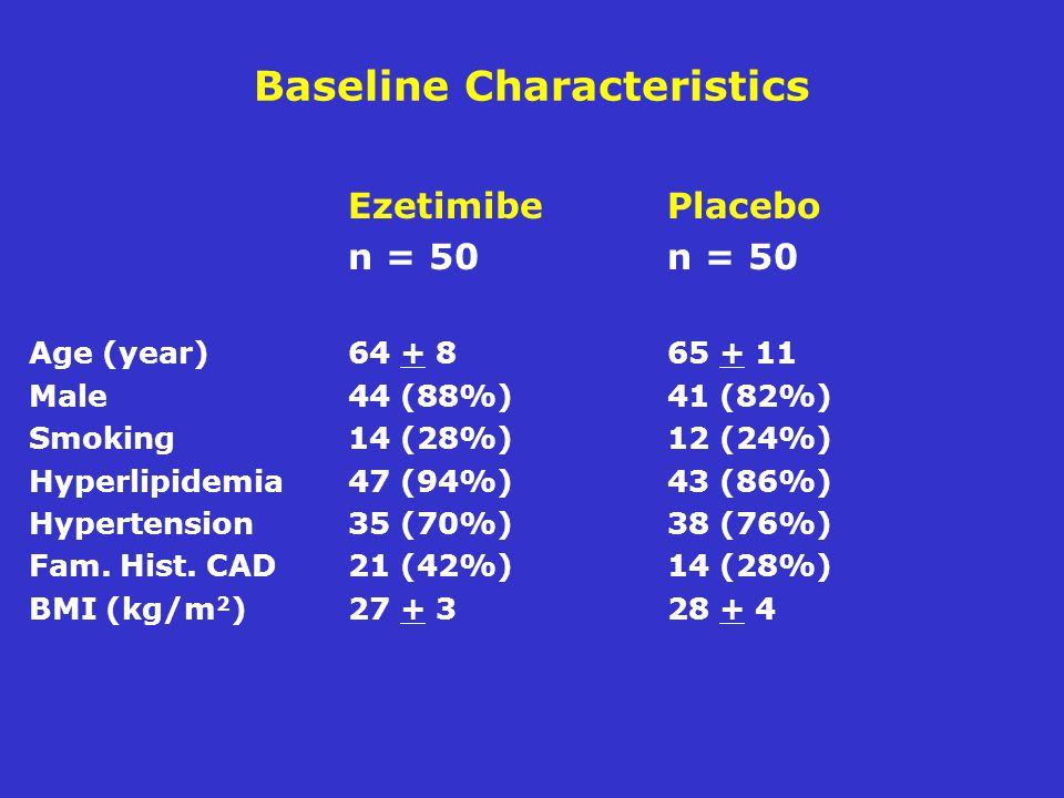 Baseline Characteristics Ezetimibe Placebon = 50 Age (year) Male44 (88%)41 (82%) Smoking14 (28%)12 (24%) Hyperlipidemia47 (94%)43 (86%) Hypertension35 (70%)38 (76%) Fam.