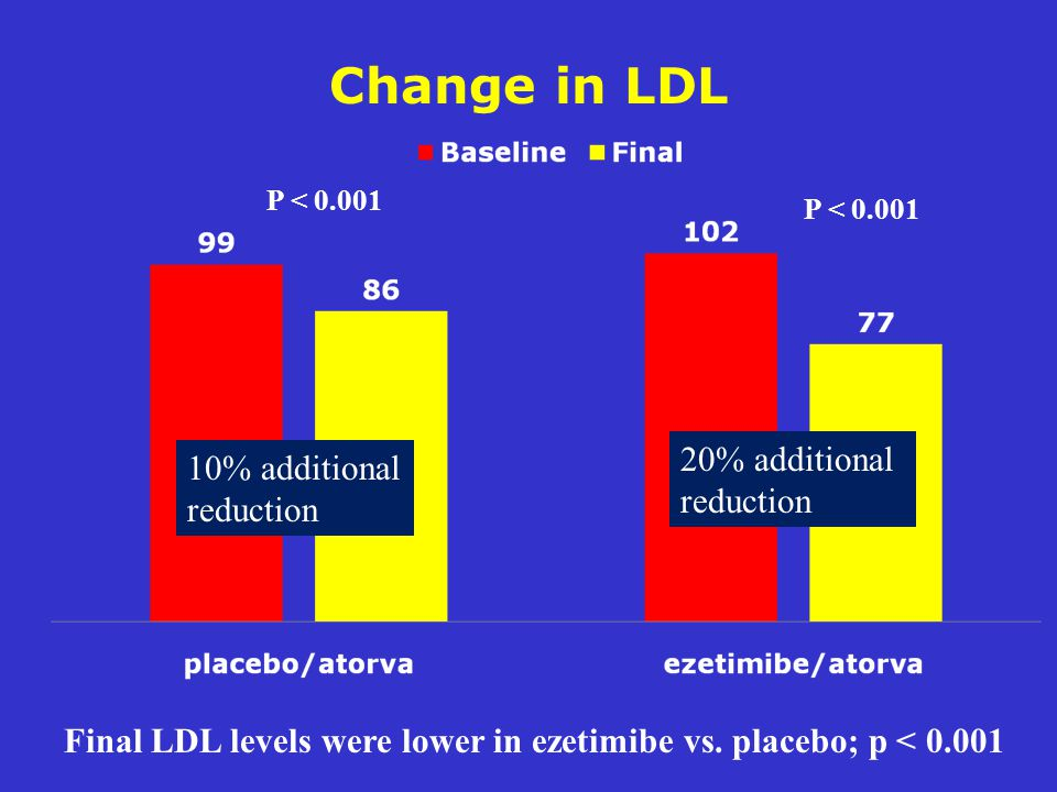 Change in LDL P < Final LDL levels were lower in ezetimibe vs.